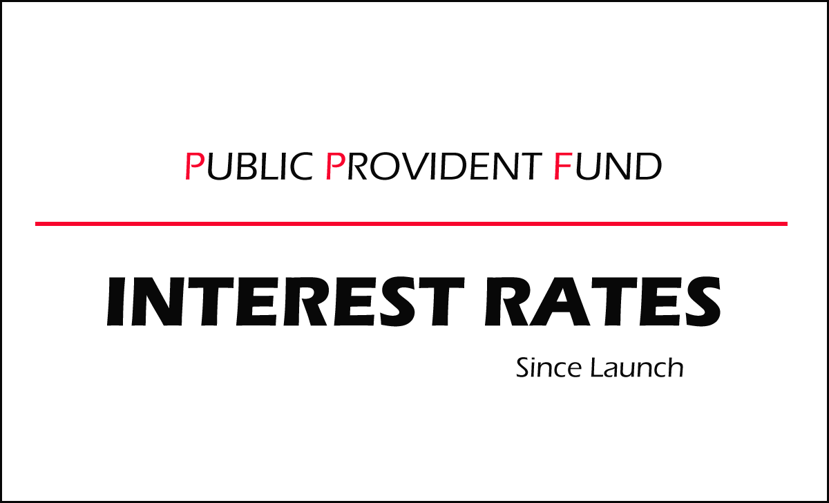 PPF Interest Rate since Launch to December 2019